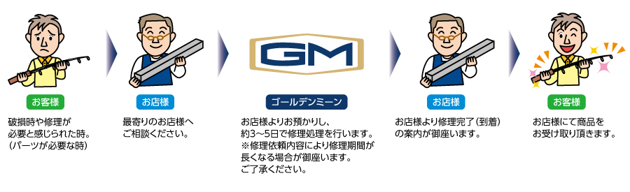 gm_owners_suport